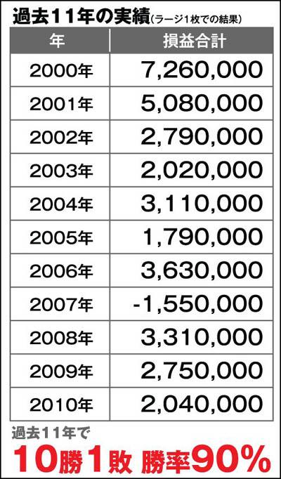 シークレットサイン投資法 北川賢一 ブログ 日記 デモ 講座